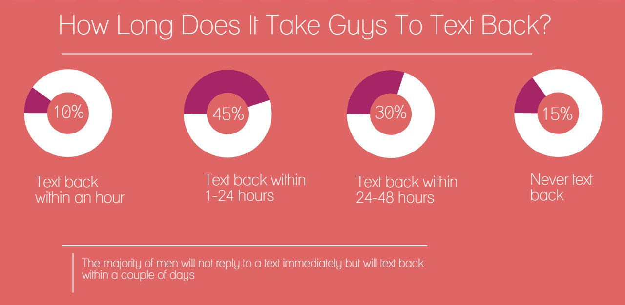 Why guys stop texting suddenly