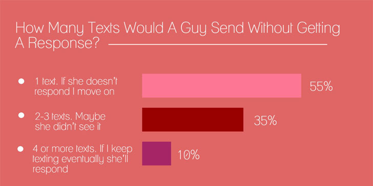 Why Guys Don't Text Back – The Real Reasons – Vixen Daily